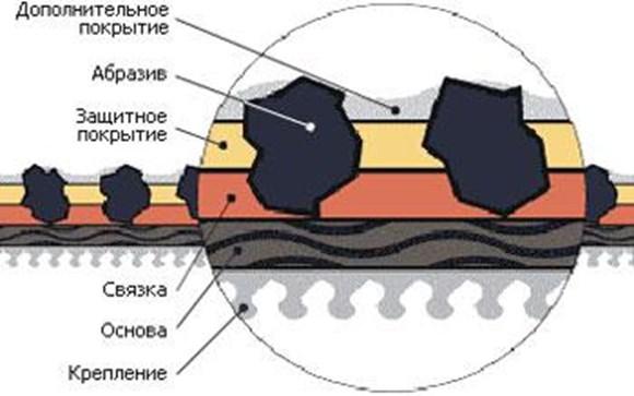 Структура наждачной бумаги