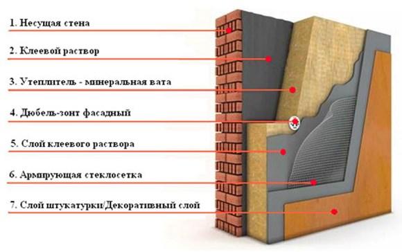 Схема утепление фасада минватой