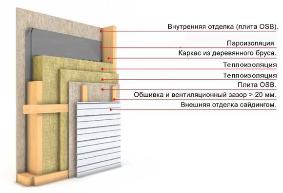 Схема утепление каркасного дома минеральной ватой