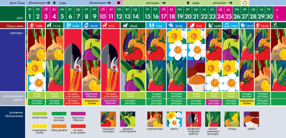 Лунный посевной календарь на апрель 2021 года (таблица благоприятных дней)