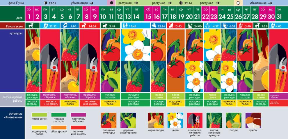 Лунный посевной календарь на май 2021 года (таблица благоприятных дней)